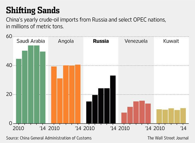 Russia's proportion of China's total crude-oil imports is on the rise. China is likely to import a dramatically higher proportion from Russia going forward, particularly given that Russia is now paying in Chinese Yuan. This will strengthen Russia and weaken Saudi Arabia and the Petrodollar.